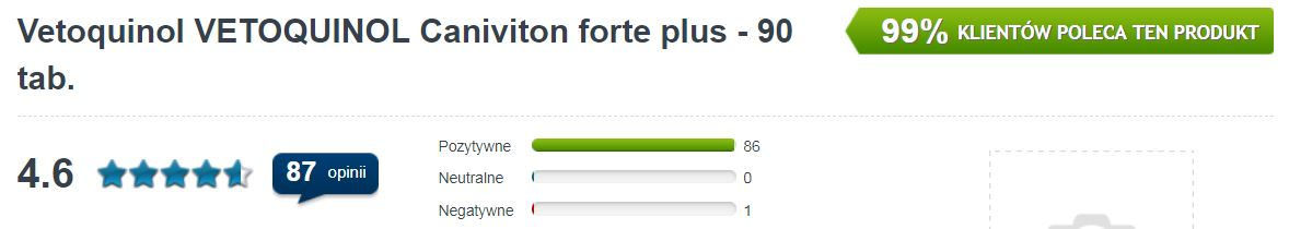 OPinie Caniviton Forte
